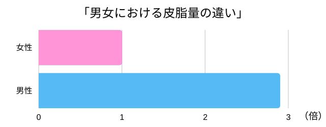 男女における皮脂量差のグラフ