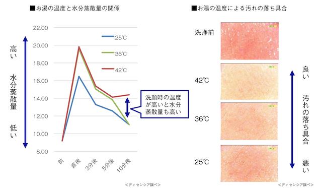 ディセンシアによる洗顔温度の研究データ