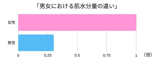 男女における肌水分量の違いを表す棒グラフ