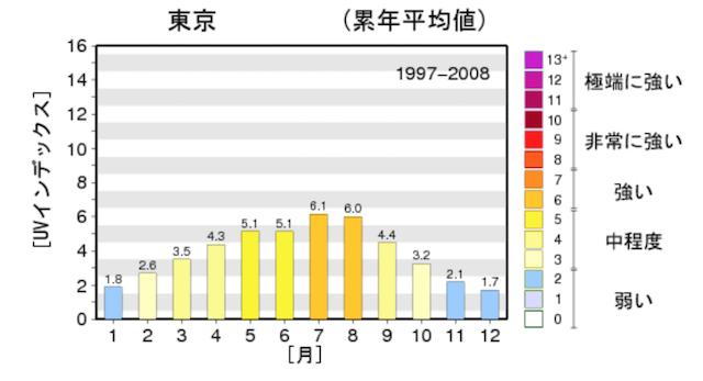 東京における1年間のUVインデックス