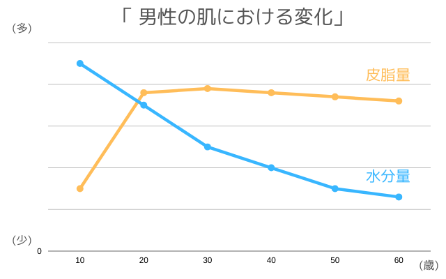 男性の肌における皮脂量と水分量の変化を表した折れ線グラフ