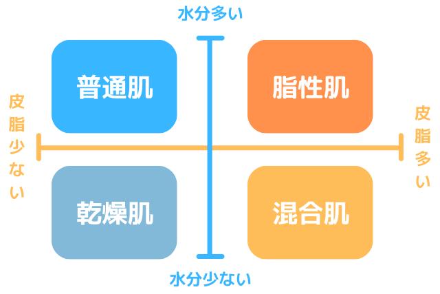 肌タイプの分類表
