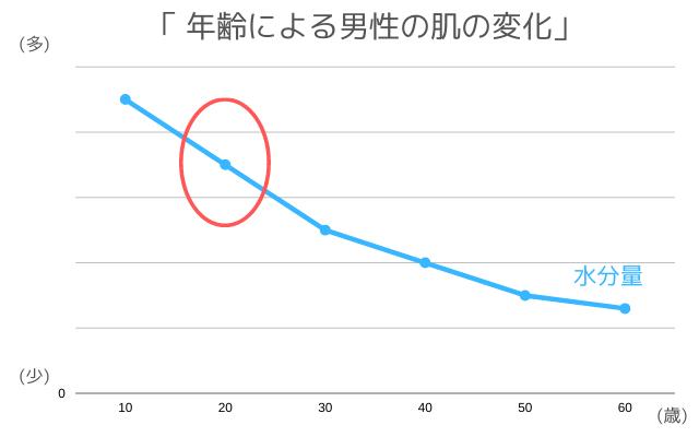 年齢による男性の肌の変化(水分量)