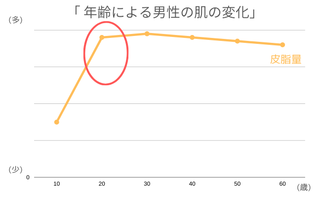 年齢による男性の肌の変化(皮脂量)