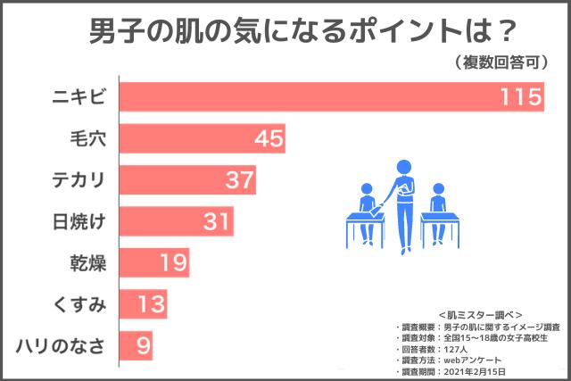 「男子の肌の気になるところ」女子高生へのアンケート調査結果