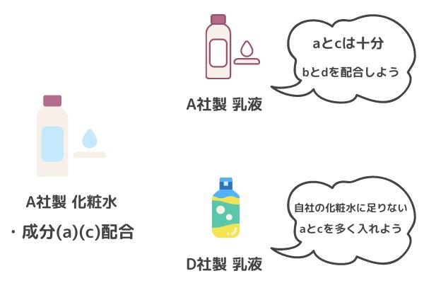 化粧水と乳液をライン使いするメリットについての図解