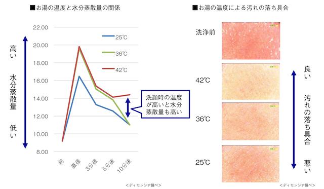 ディセンシアによる洗顔に使う水温の研究データ