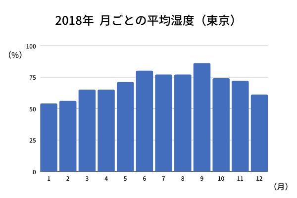 月ごとの平均湿度を表したグラフ