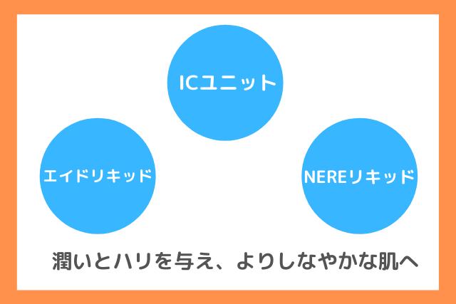 新リンクルショットの違いである3つの複合成分