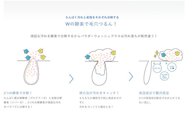 ORBISの酵素洗顔料「パウダーウォッシュプラス」の効果をあらわすイラスト