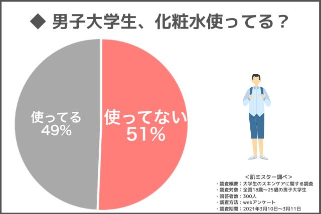 男子大学生のスキンケア(化粧水使用率)に関するアンケート調査