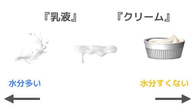 乳液とクリームの違い