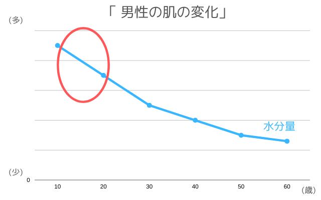 男子の肌における水分量の変化